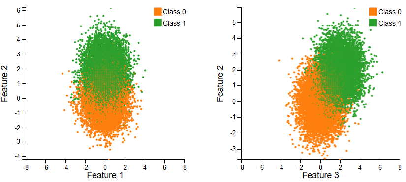 Interactive Canvas based dc js scatter plots for performant